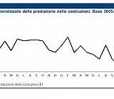 indice degestionalizzato della produzione nelle costruzioni