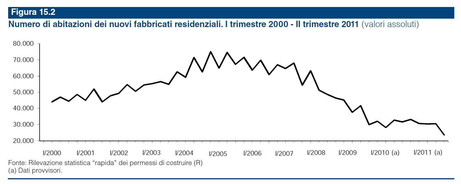 Numero di abitazioni dei nuovi fabbricati residenziali for Numero dei parlamentari in italia